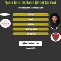 Vahid Amiri vs Kamil Ahmet Corekci h2h player stats