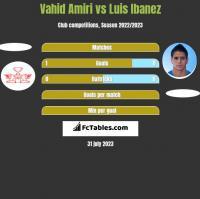 Vahid Amiri vs Luis Ibanez h2h player stats