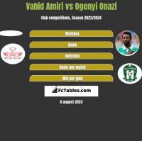 Vahid Amiri vs Ogenyi Onazi h2h player stats