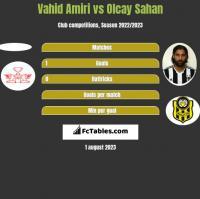 Vahid Amiri vs Olcay Sahan h2h player stats