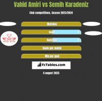Vahid Amiri vs Semih Karadeniz h2h player stats