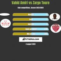 Vahid Amiri vs Zargo Toure h2h player stats