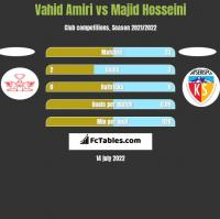 Vahid Amiri vs Majid Hosseini h2h player stats