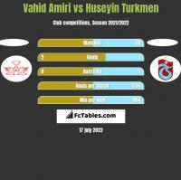 Vahid Amiri vs Huseyin Turkmen h2h player stats