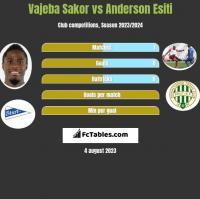 Vajeba Sakor vs Anderson Esiti h2h player stats