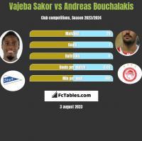 Vajeba Sakor vs Andreas Bouchalakis h2h player stats