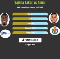 Vajeba Sakor vs Anuar h2h player stats