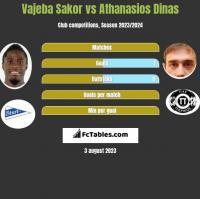 Vajeba Sakor vs Athanasios Dinas h2h player stats