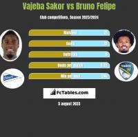 Vajeba Sakor vs Bruno Felipe h2h player stats