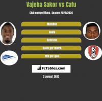 Vajeba Sakor vs Cafu h2h player stats