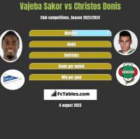 Vajeba Sakor vs Christos Donis h2h player stats