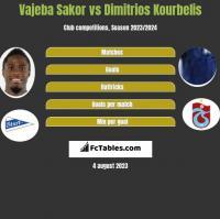 Vajeba Sakor vs Dimitrios Kourbelis h2h player stats