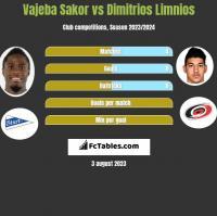 Vajeba Sakor vs Dimitrios Limnios h2h player stats