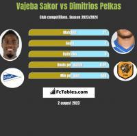 Vajeba Sakor vs Dimitrios Pelkas h2h player stats