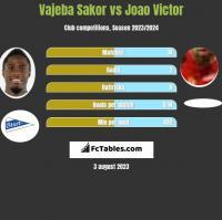 Vajeba Sakor vs Joao Victor h2h player stats