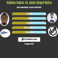 Vajeba Sakor vs Juan Angel Neira h2h player stats
