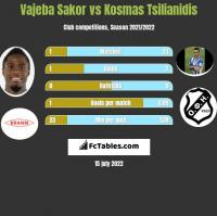 Vajeba Sakor vs Kosmas Tsilianidis h2h player stats