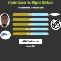 Vajeba Sakor vs Miguel Mellado h2h player stats