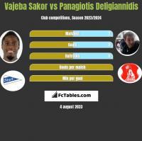 Vajeba Sakor vs Panagiotis Deligiannidis h2h player stats