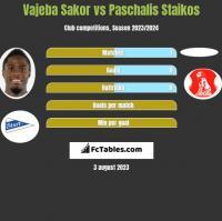 Vajeba Sakor vs Paschalis Staikos h2h player stats