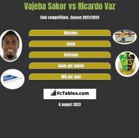 Vajeba Sakor vs Ricardo Vaz h2h player stats