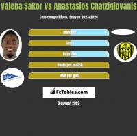 Vajeba Sakor vs Anastasios Chatzigiovanis h2h player stats