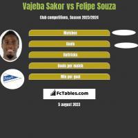Vajeba Sakor vs Felipe Souza h2h player stats