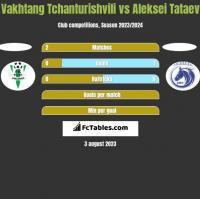 Vakhtang Tchanturishvili vs Aleksei Tataev h2h player stats