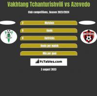 Vakhtang Tchanturishvili vs Azevedo h2h player stats