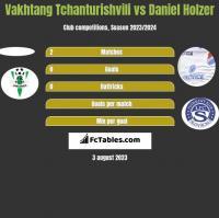 Vakhtang Tchanturishvili vs Daniel Holzer h2h player stats