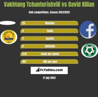 Vakhtang Tchanturishvili vs David Kilian h2h player stats