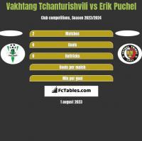 Vakhtang Tchanturishvili vs Erik Puchel h2h player stats