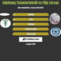 Vakhtang Tchanturishvili vs Filip Zorvan h2h player stats