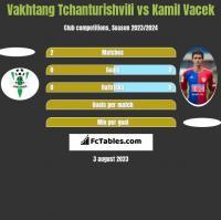 Vakhtang Tchanturishvili vs Kamil Vacek h2h player stats