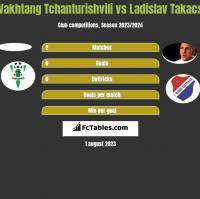 Vakhtang Tchanturishvili vs Ladislav Takacs h2h player stats