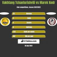 Vakhtang Tchanturishvili vs Marek Kodr h2h player stats