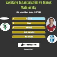 Vakhtang Tchanturishvili vs Marek Matejovsky h2h player stats