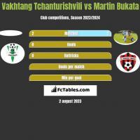 Vakhtang Tchanturishvili vs Martin Bukata h2h player stats
