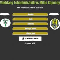 Vakhtang Tchanturishvili vs Milos Kopecny h2h player stats