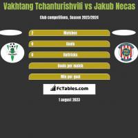 Vakhtang Tchanturishvili vs Jakub Necas h2h player stats
