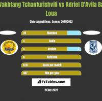 Vakhtang Tchanturishvili vs Adriel D'Avila Ba Loua h2h player stats