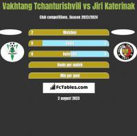Vakhtang Tchanturishvili vs Jiri Katerinak h2h player stats
