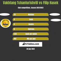 Vakhtang Tchanturishvili vs Filip Hasek h2h player stats