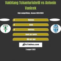Vakhtang Tchanturishvili vs Antonin Vanicek h2h player stats