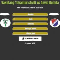 Vakhtang Tchanturishvili vs David Buchta h2h player stats
