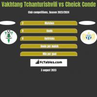 Vakhtang Tchanturishvili vs Cheick Conde h2h player stats