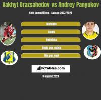 Vakhyt Orazsahedov vs Andrey Panyukov h2h player stats