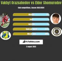 Vakhyt Orazsahedov vs Eldor Shomurodov h2h player stats