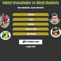 Vakhyt Orazsahedov vs Giorgi Chanturia h2h player stats
