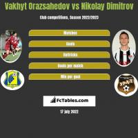 Vakhyt Orazsahedov vs Nikolay Dimitrov h2h player stats